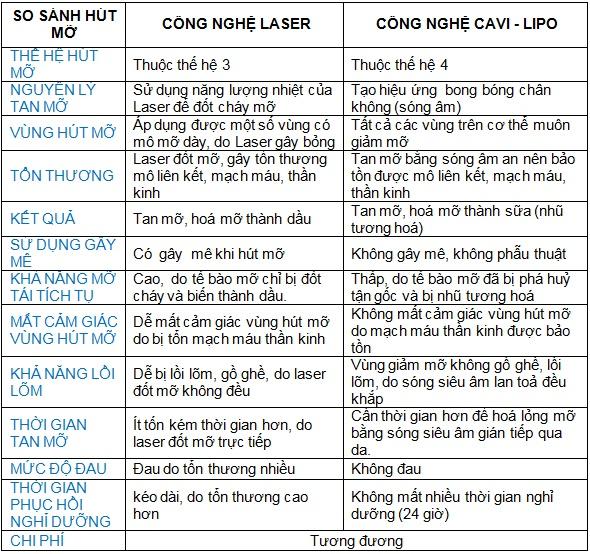 So sánh giữa công nghệ hút mỡ bằng Laser và giảm mỡ không phẫu thuật Cavi-Lipo